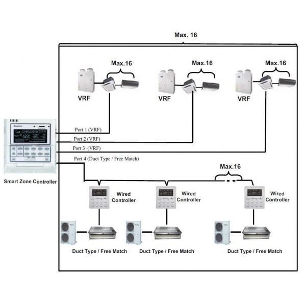 GREE Smart Zone Controller CE50-24/E