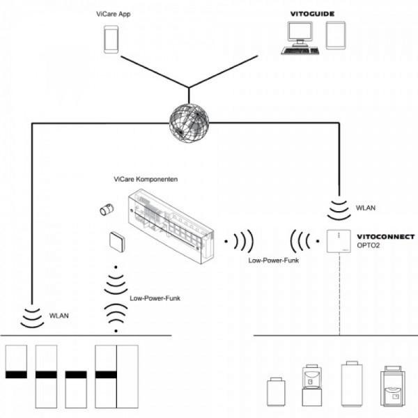 Termostat pardoseala ViCare (ZK03838)